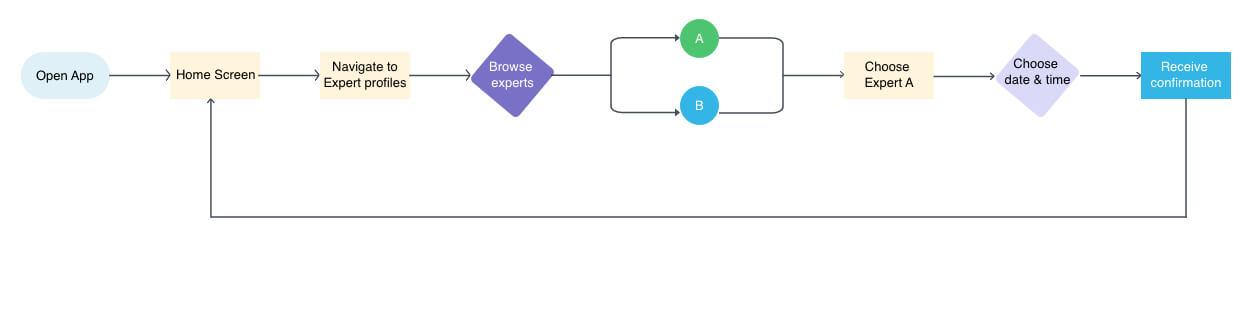 User-Flow_choose-expert@2x