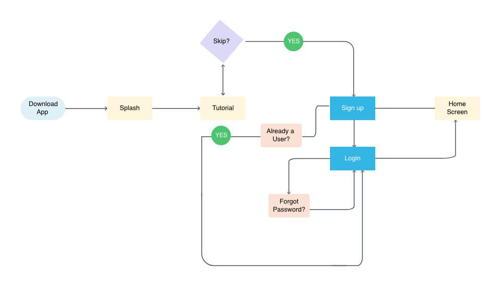 User-flow1-signup-or-login@2x