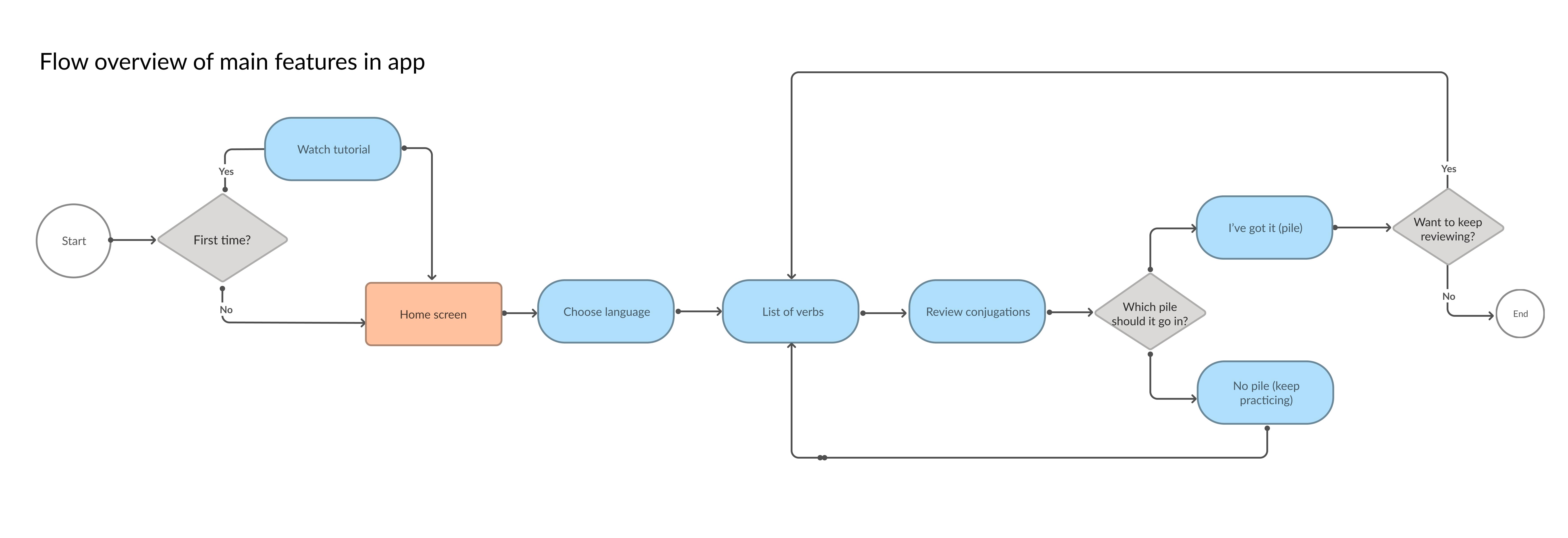 User-Flow-1